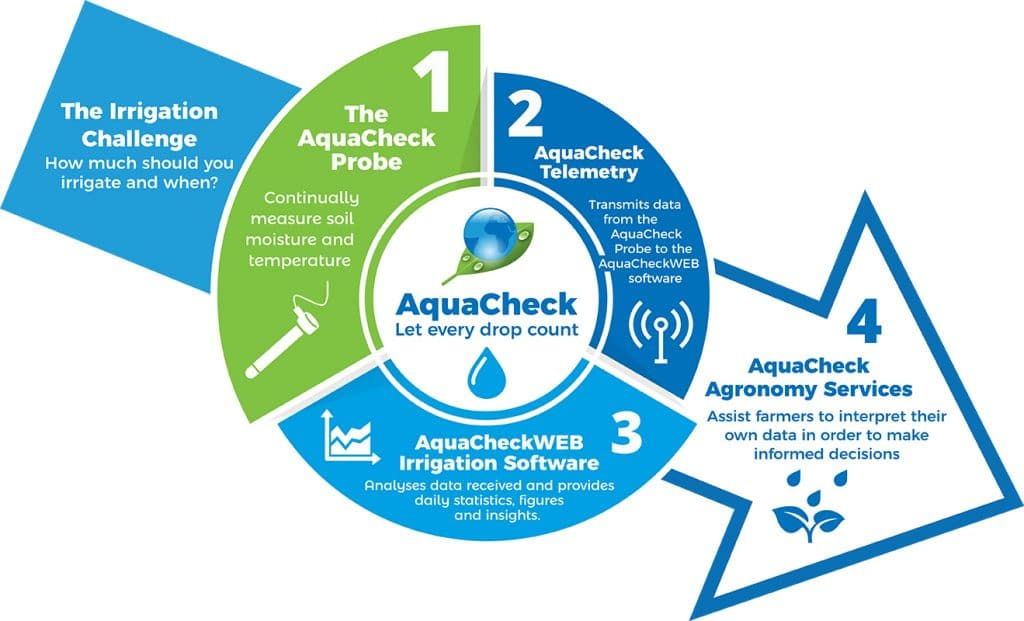 AquaCheck_Diagram